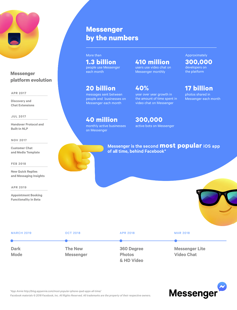 Facebook Messenger 2019 facts